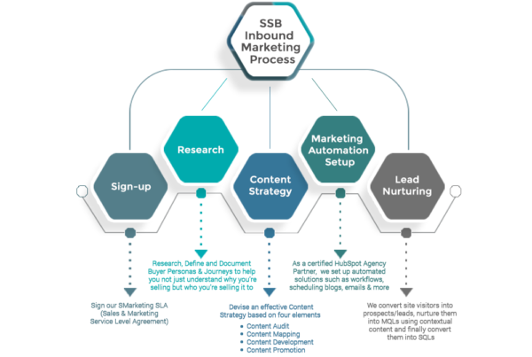SmartSocialBrand's Inbound Marketing Success