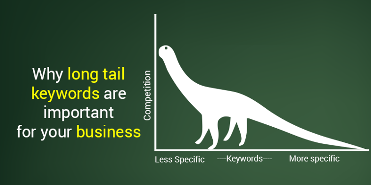 Why Long Tail Keywords Are Important For Your Business